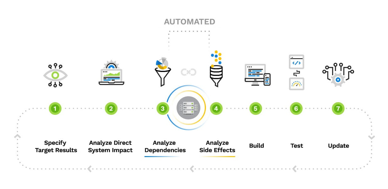 Process-Infographic-for-B2B-Technology-Company--